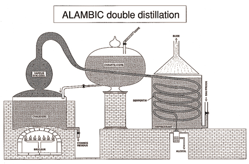 Alambic double distillation. (© Patrimoine Normand.)